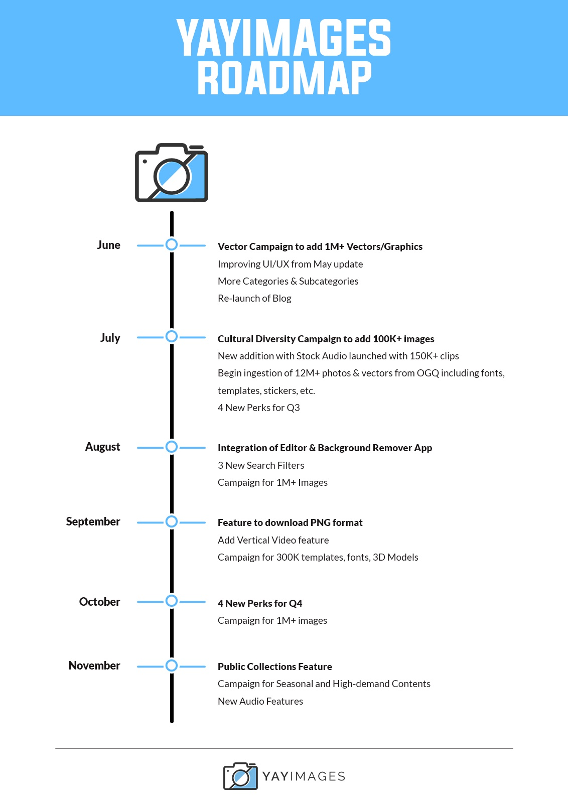 YayImages Roadmap